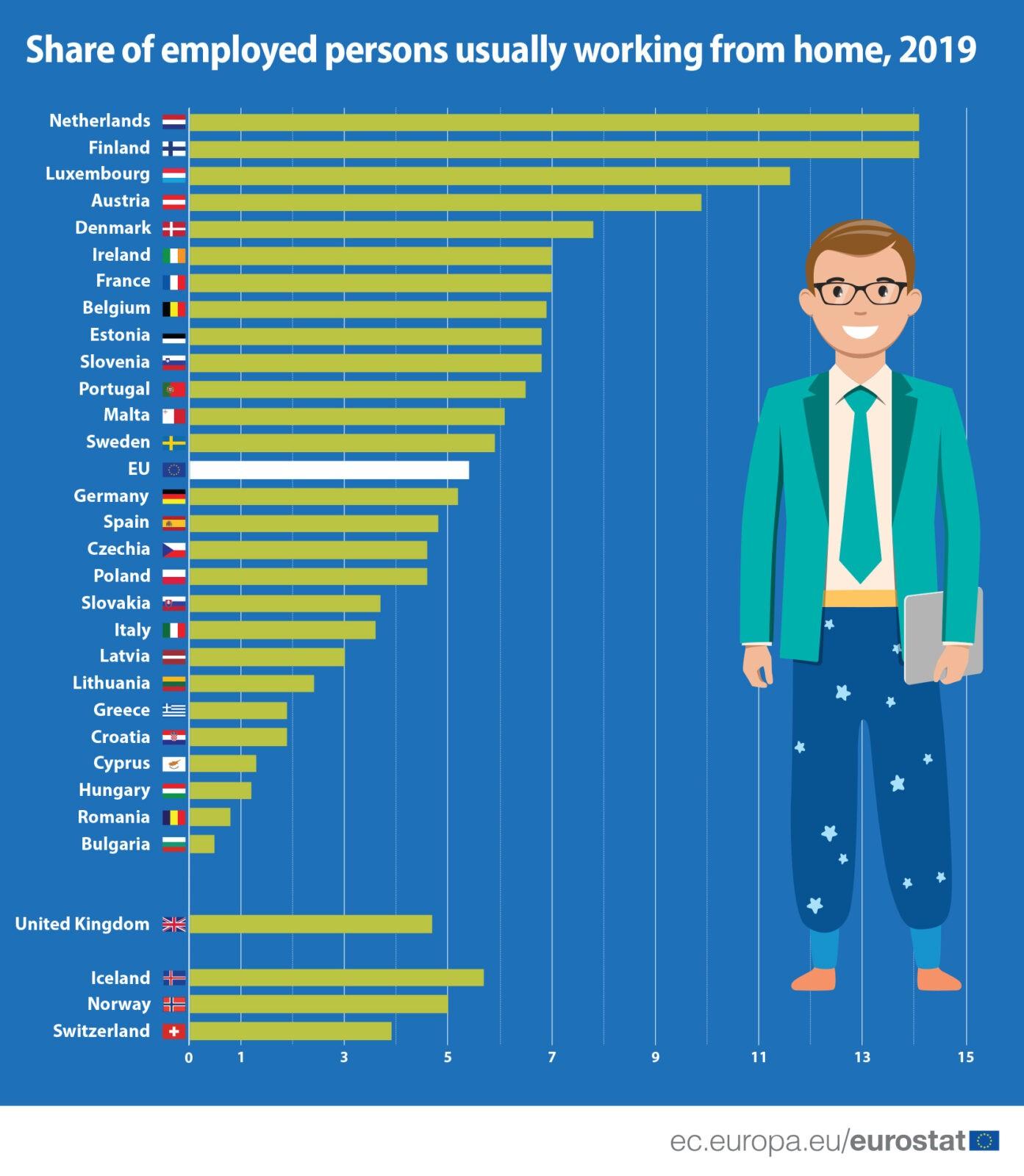 Удаленная работа в Европе