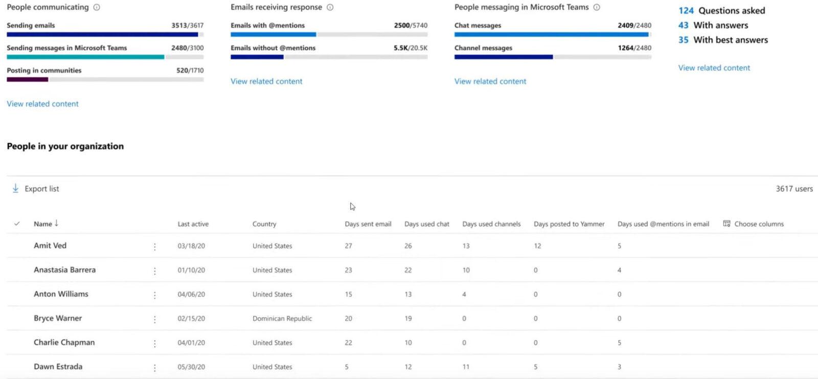 Microsoft 365 удаленная работа слежка