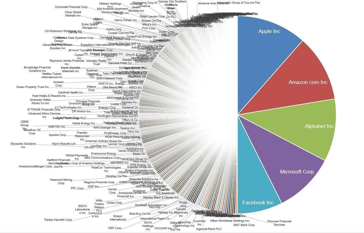Капитализация пяти техгигантов и 282 других компаний в списке S&P 500