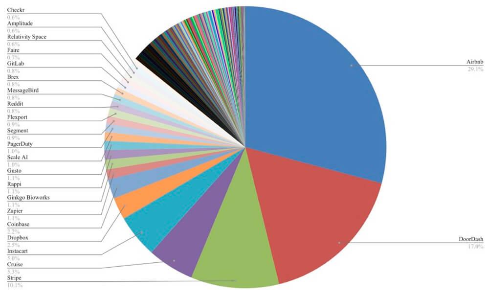 Оценка стоимости стартапов Y Combinator