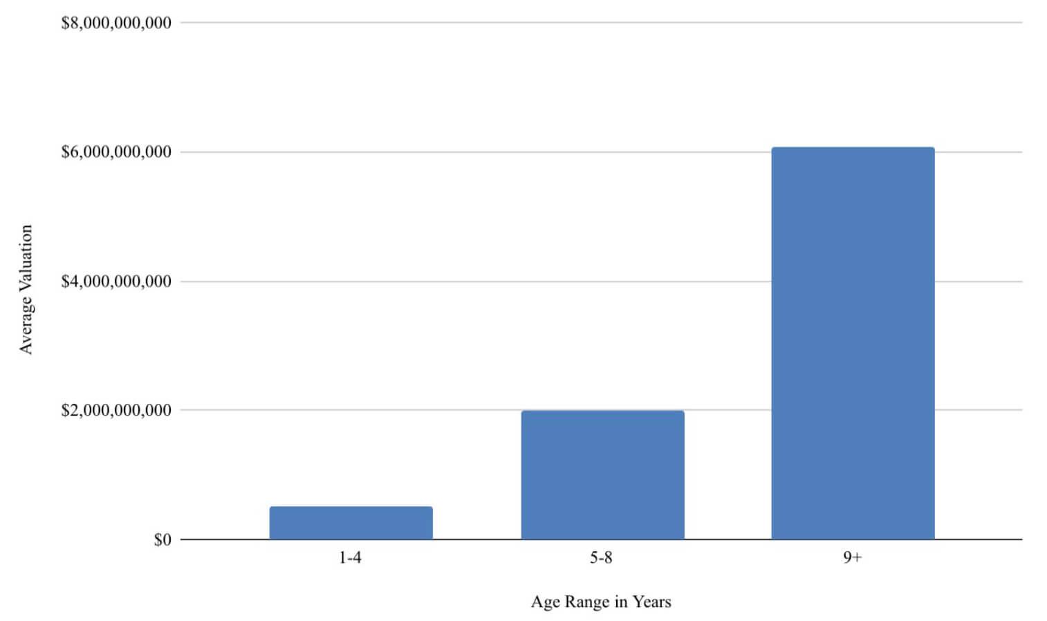 Возраст стартапов Y Combinator