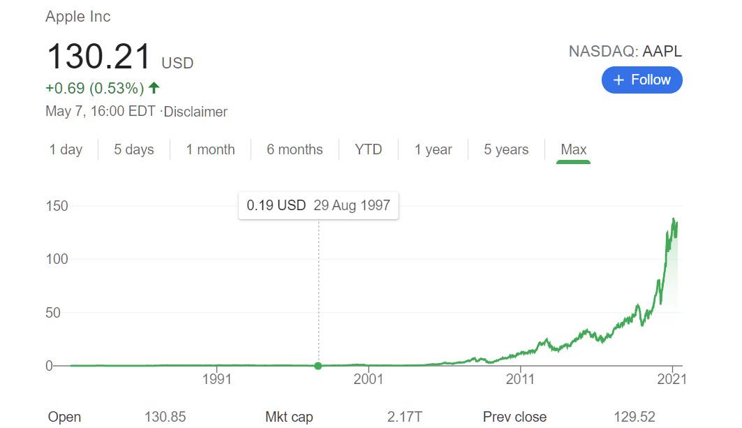 Можно увидеть, как изменилась стоимость акций Apple с момента возвращения Джобса