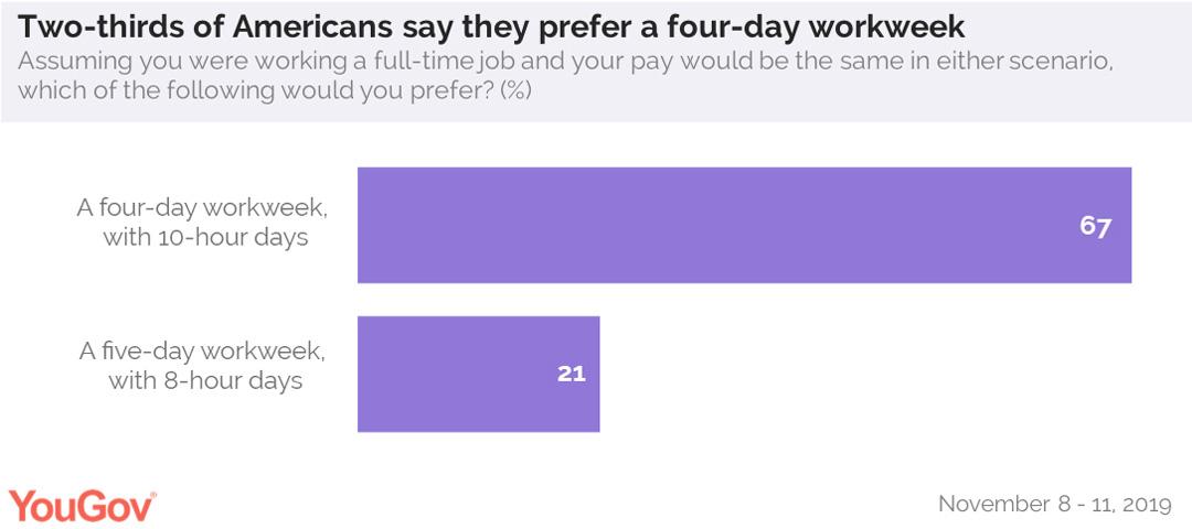 67 процентов американцев предпочитают 4-дневную рабочую неделю