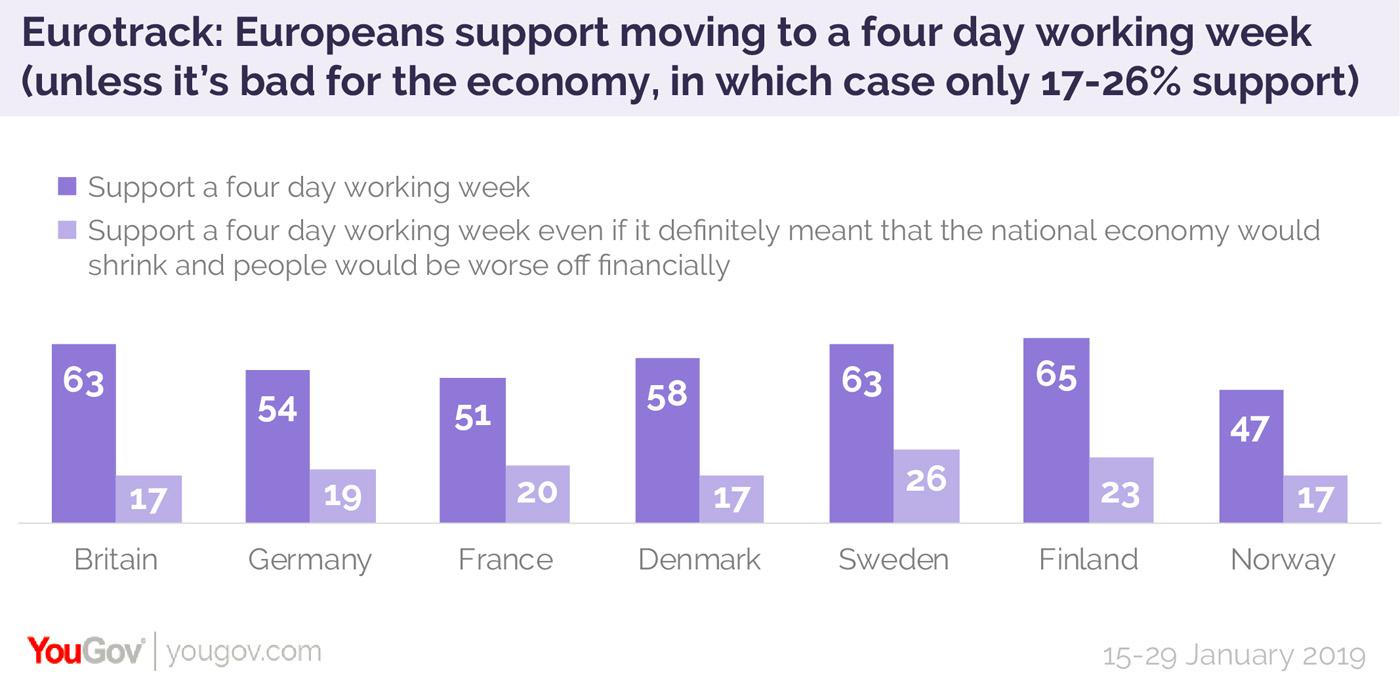 В европейских странах проценты чуть ниже, чем в Америке, но все равно выше 50 процентов (кроме Норвегии)