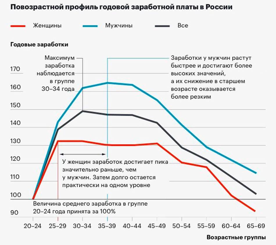 Повышение на удаленке в России